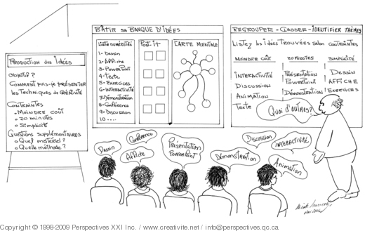 Traitement Des Idees Lors Du Brainstorming Outils Et Techniques De Creativite Pour Transformer En Solutions Creativite Net